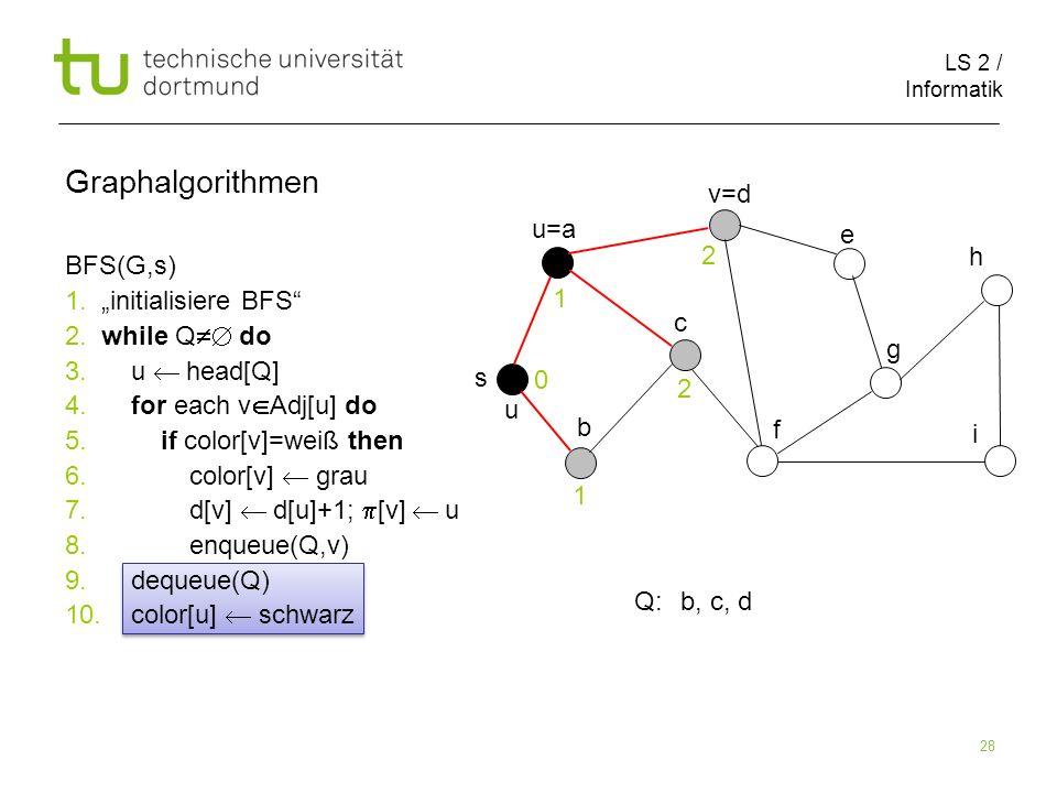 LS 2 / Informatik 28 BFS(G,s) 1. initialisiere BFS 2. while Q do 3. u head[Q] 4. for each v Adj[u] do 5. if color[v]=weiß then 6. color[v] grau 7. d[v