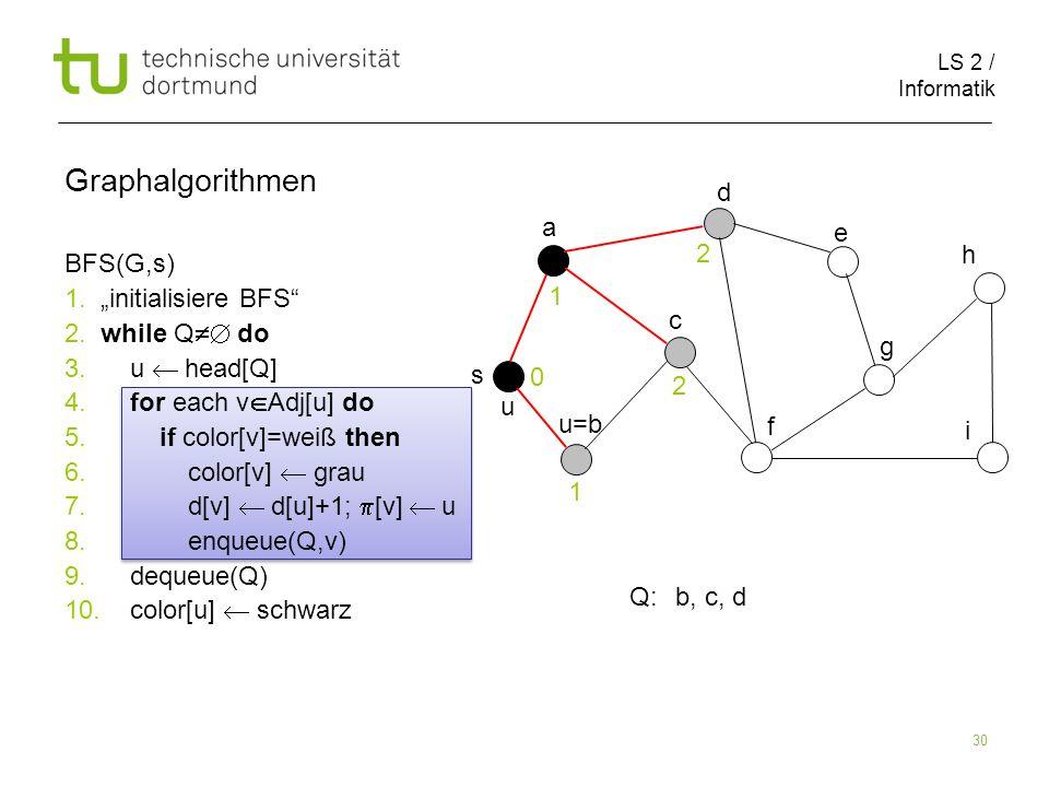 LS 2 / Informatik 30 BFS(G,s) 1. initialisiere BFS 2. while Q do 3. u head[Q] 4. for each v Adj[u] do 5. if color[v]=weiß then 6. color[v] grau 7. d[v