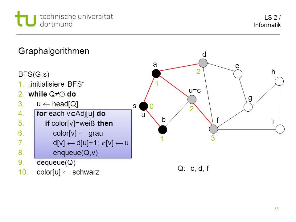 LS 2 / Informatik 33 BFS(G,s) 1. initialisiere BFS 2. while Q do 3. u head[Q] 4. for each v Adj[u] do 5. if color[v]=weiß then 6. color[v] grau 7. d[v