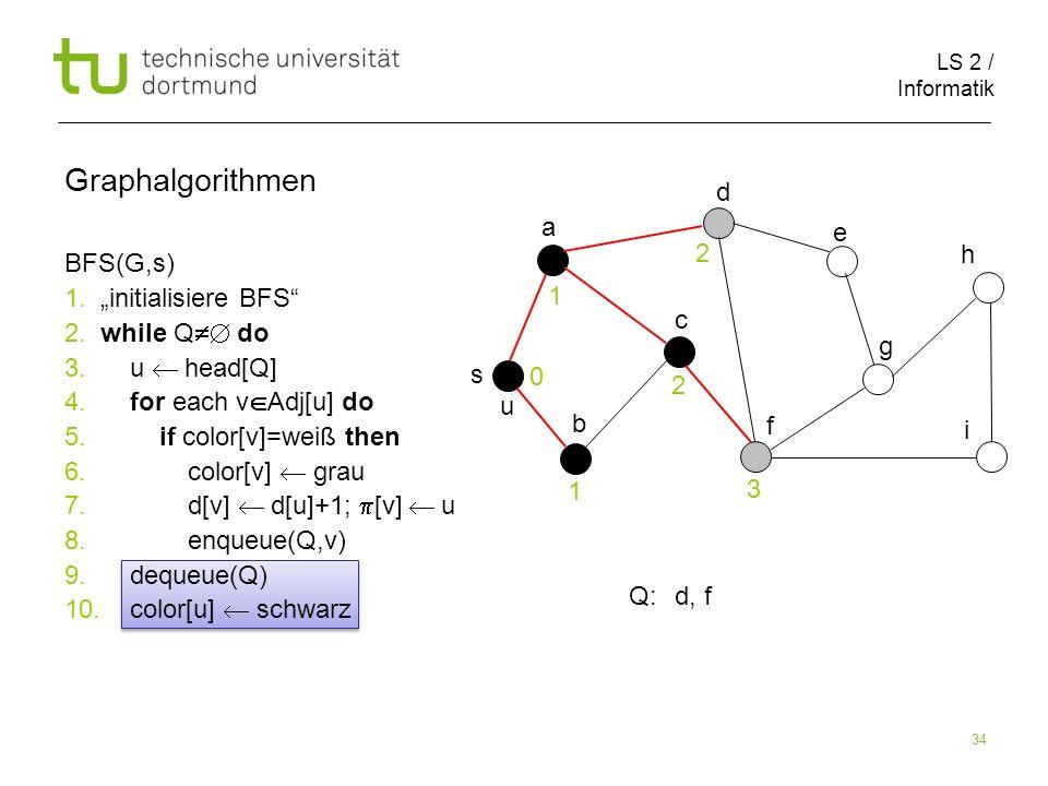 LS 2 / Informatik 34 BFS(G,s) 1. initialisiere BFS 2. while Q do 3. u head[Q] 4. for each v Adj[u] do 5. if color[v]=weiß then 6. color[v] grau 7. d[v