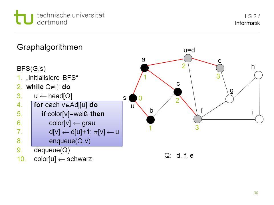 LS 2 / Informatik 36 BFS(G,s) 1. initialisiere BFS 2. while Q do 3. u head[Q] 4. for each v Adj[u] do 5. if color[v]=weiß then 6. color[v] grau 7. d[v