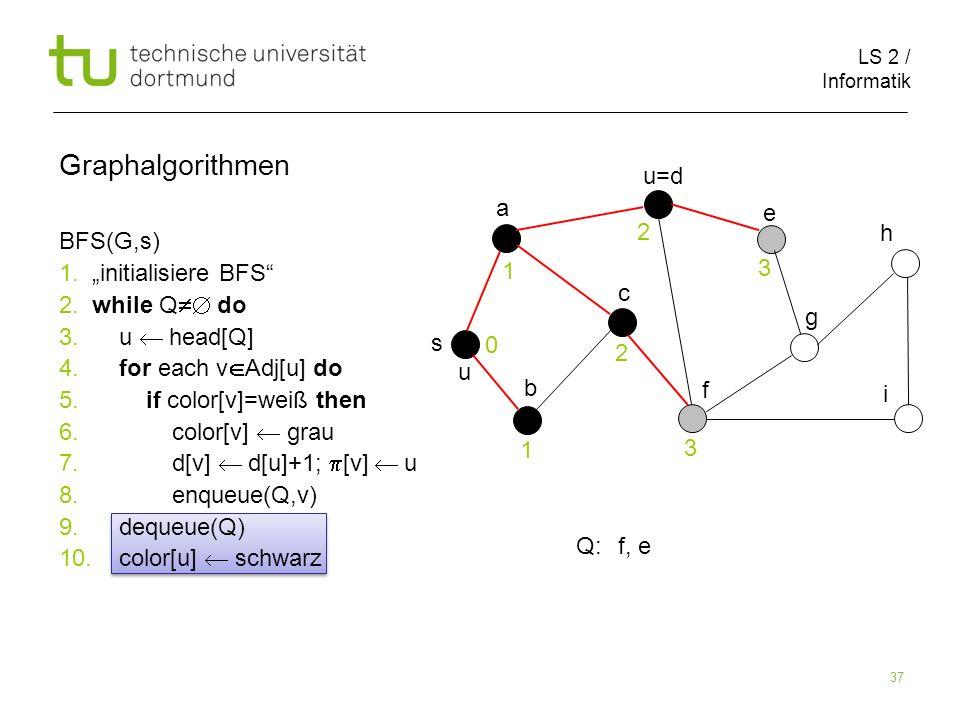 LS 2 / Informatik 37 BFS(G,s) 1. initialisiere BFS 2. while Q do 3. u head[Q] 4. for each v Adj[u] do 5. if color[v]=weiß then 6. color[v] grau 7. d[v