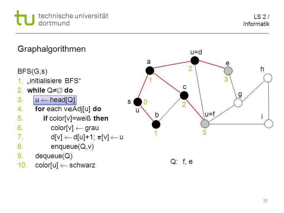 LS 2 / Informatik 38 BFS(G,s) 1. initialisiere BFS 2. while Q do 3. u head[Q] 4. for each v Adj[u] do 5. if color[v]=weiß then 6. color[v] grau 7. d[v