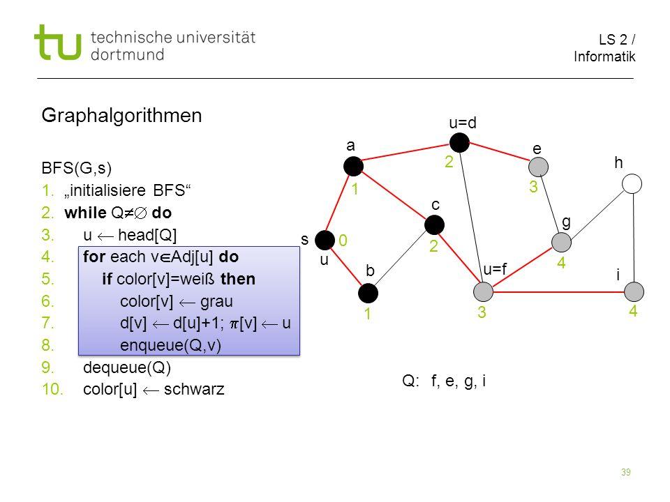 LS 2 / Informatik 39 BFS(G,s) 1. initialisiere BFS 2. while Q do 3. u head[Q] 4. for each v Adj[u] do 5. if color[v]=weiß then 6. color[v] grau 7. d[v