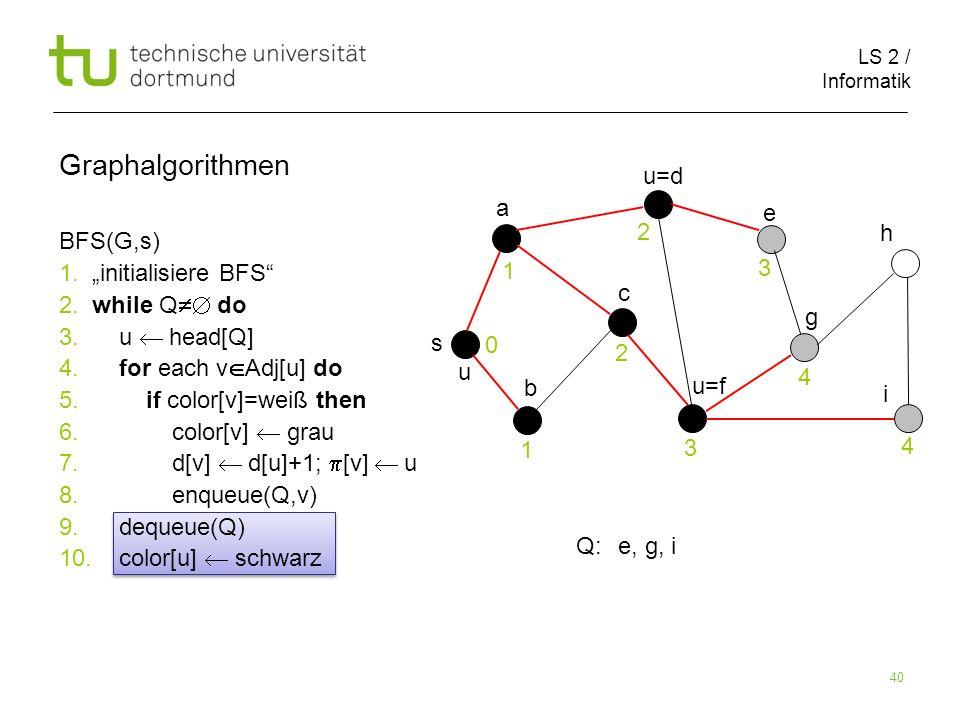 LS 2 / Informatik 40 BFS(G,s) 1. initialisiere BFS 2. while Q do 3. u head[Q] 4. for each v Adj[u] do 5. if color[v]=weiß then 6. color[v] grau 7. d[v