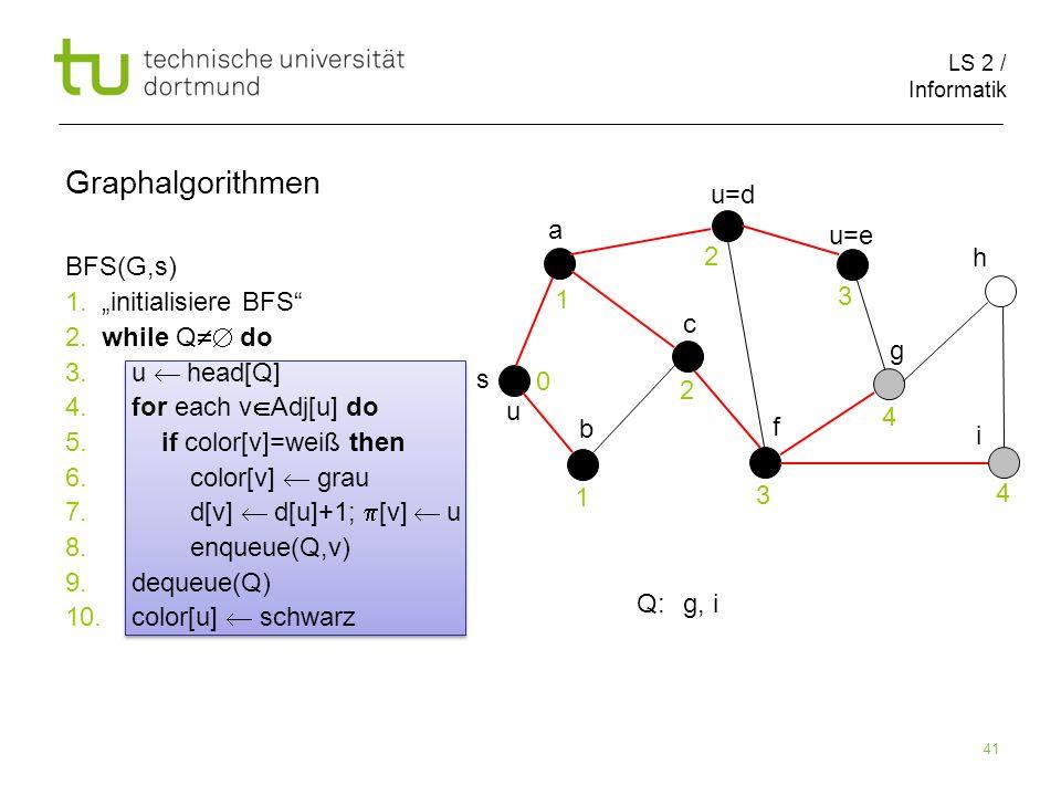 LS 2 / Informatik 41 BFS(G,s) 1. initialisiere BFS 2. while Q do 3. u head[Q] 4. for each v Adj[u] do 5. if color[v]=weiß then 6. color[v] grau 7. d[v