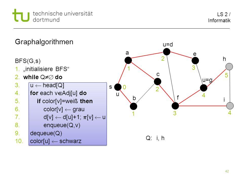 LS 2 / Informatik 42 BFS(G,s) 1. initialisiere BFS 2. while Q do 3. u head[Q] 4. for each v Adj[u] do 5. if color[v]=weiß then 6. color[v] grau 7. d[v