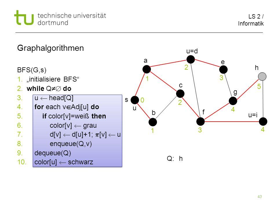 LS 2 / Informatik 43 BFS(G,s) 1. initialisiere BFS 2. while Q do 3. u head[Q] 4. for each v Adj[u] do 5. if color[v]=weiß then 6. color[v] grau 7. d[v