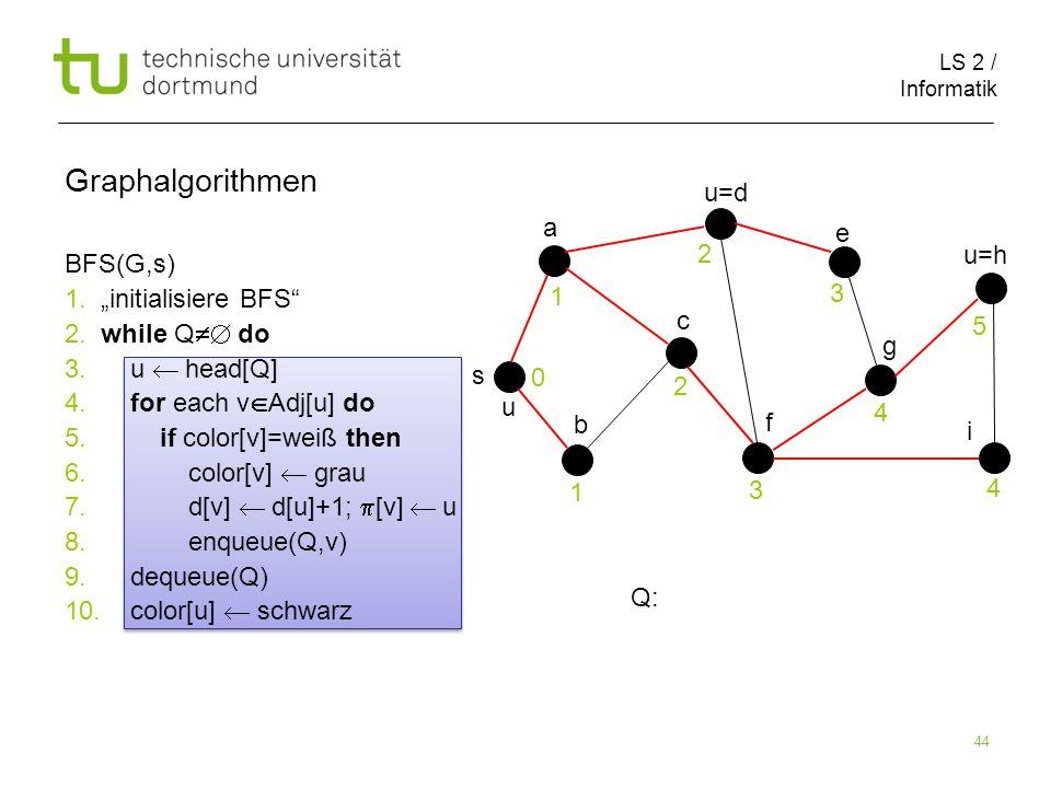 LS 2 / Informatik 44 BFS(G,s) 1. initialisiere BFS 2. while Q do 3. u head[Q] 4. for each v Adj[u] do 5. if color[v]=weiß then 6. color[v] grau 7. d[v