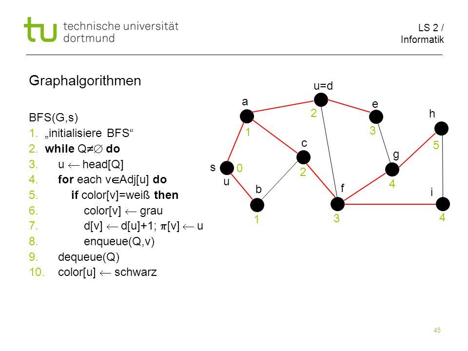 LS 2 / Informatik 45 BFS(G,s) 1. initialisiere BFS 2. while Q do 3. u head[Q] 4. for each v Adj[u] do 5. if color[v]=weiß then 6. color[v] grau 7. d[v