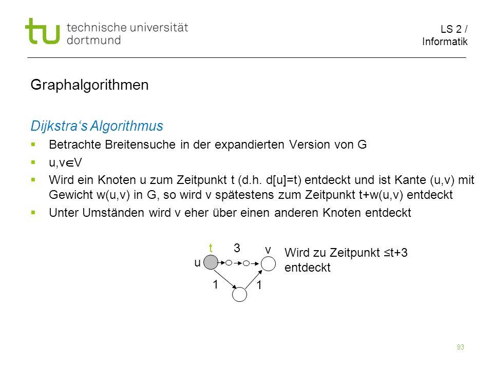 LS 2 / Informatik 93 Dijkstras Algorithmus Betrachte Breitensuche in der expandierten Version von G u,v V Wird ein Knoten u zum Zeitpunkt t (d.h. d[u]