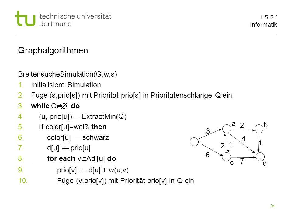 LS 2 / Informatik 94 BreitensucheSimulation(G,w,s) 1. Initialisiere Simulation 2. Füge (s,prio[s]) mit Priorität prio[s] in Prioritätenschlange Q ein