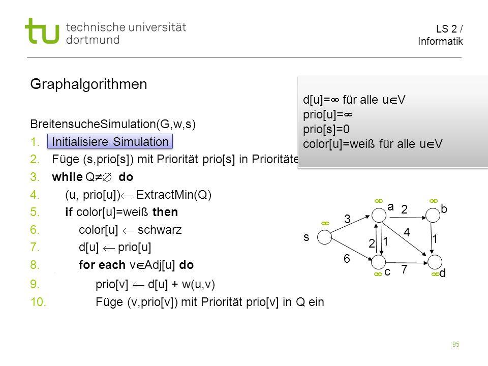 LS 2 / Informatik 95 BreitensucheSimulation(G,w,s) 1. Initialisiere Simulation 2. Füge (s,prio[s]) mit Priorität prio[s] in Prioritätenschlange Q ein