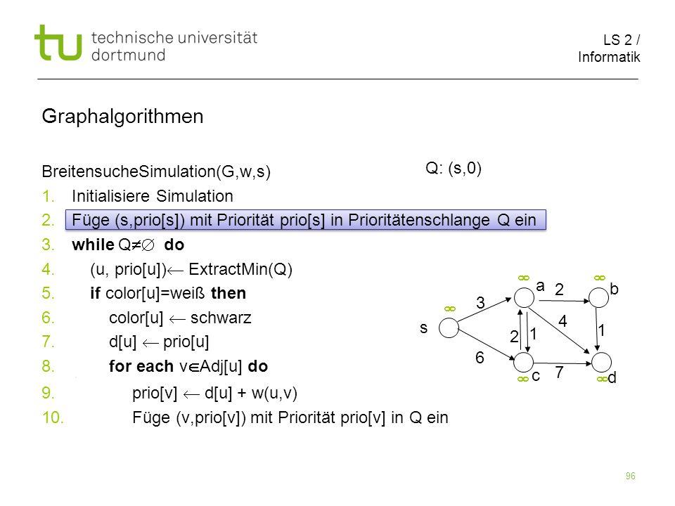 LS 2 / Informatik 96 BreitensucheSimulation(G,w,s) 1. Initialisiere Simulation 2. Füge (s,prio[s]) mit Priorität prio[s] in Prioritätenschlange Q ein