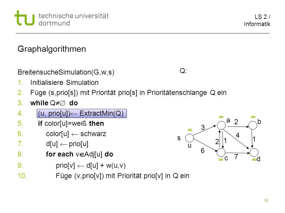LS 2 / Informatik 98 BreitensucheSimulation(G,w,s) 1. Initialisiere Simulation 2. Füge (s,prio[s]) mit Priorität prio[s] in Prioritätenschlange Q ein