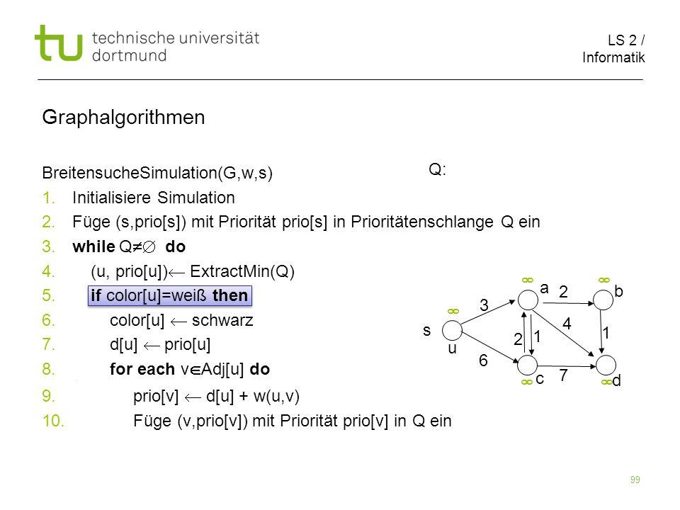 LS 2 / Informatik 99 BreitensucheSimulation(G,w,s) 1. Initialisiere Simulation 2. Füge (s,prio[s]) mit Priorität prio[s] in Prioritätenschlange Q ein