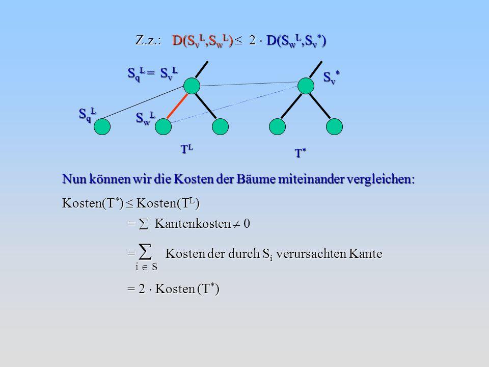 Kosten(T * ) Kosten(T L ) Nun können wir die Kosten der Bäume miteinander vergleichen: = Kantenkosten = Kantenkosten 0 = Kosten der durch S i verursachten Kante i S = 2 Kosten (T * ) D(S v L,S w L ) 2 D(S w L,S v * ) Z.z.: TLTLTLTL T*T*T*T* SvLSvLSvLSvL SwLSwLSwLSwL SqLSqLSqLSqL Sv*Sv*Sv*Sv* S q L =