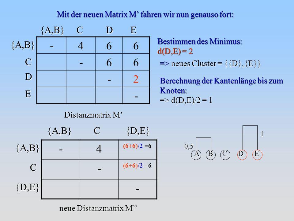 Bestimmen des Minimus: d(D,E) = 2 => neues Cluster = {{D},{E}} Berechnung der Kantenlänge bis zum Knoten: => d(D,E)/2 = 1 {A,B}CDE {A,B}C D E Distanzmatrix M -466 -66 -2 - Mit der neuen Matrix M fahren wir nun genauso fort: A B C D E 0,5 1 {A,B}C{D,E} neue Distanzmatrix M -4 (6+6)/2 =6 - - C {D,E}{A,B}