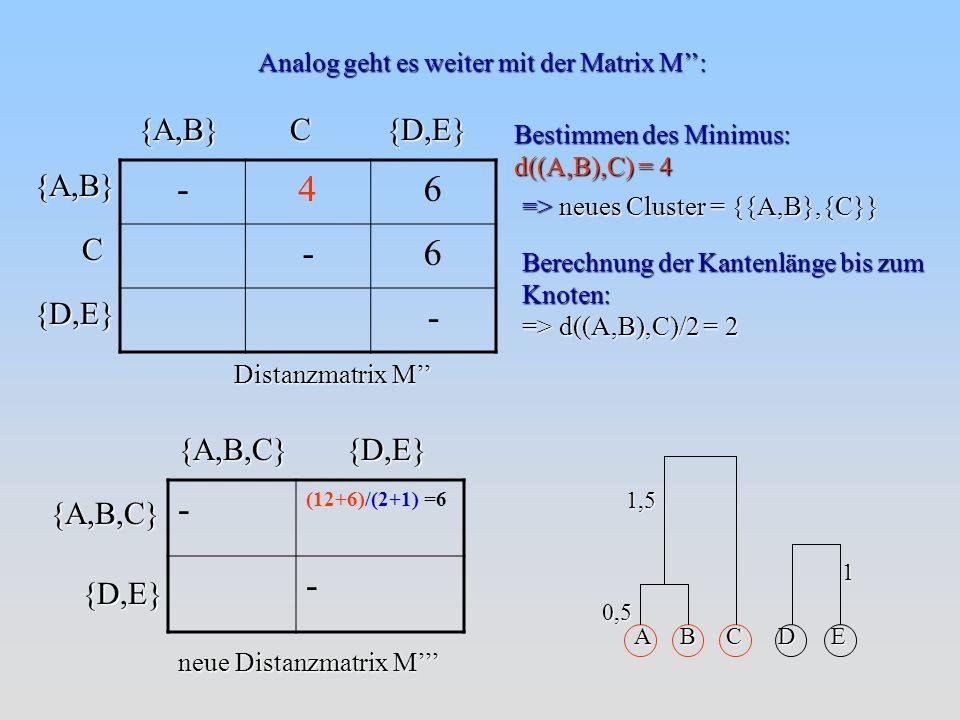 Bestimmen des Minimus: d((A,B),C) = 4 => neues Cluster = {{A,B},{C}} Berechnung der Kantenlänge bis zum Knoten: => d((A,B),C)/2 = 2 Distanzmatrix M Analog geht es weiter mit der Matrix M: {A,B,C}{D,E} neue Distanzmatrix M {D,E}{A,B,C} {A,B}C{D,E} -46 -6 - C {D,E}{A,B} A B C D E 0,5 1 1,5 - (12+6)/(2+1) =6 -