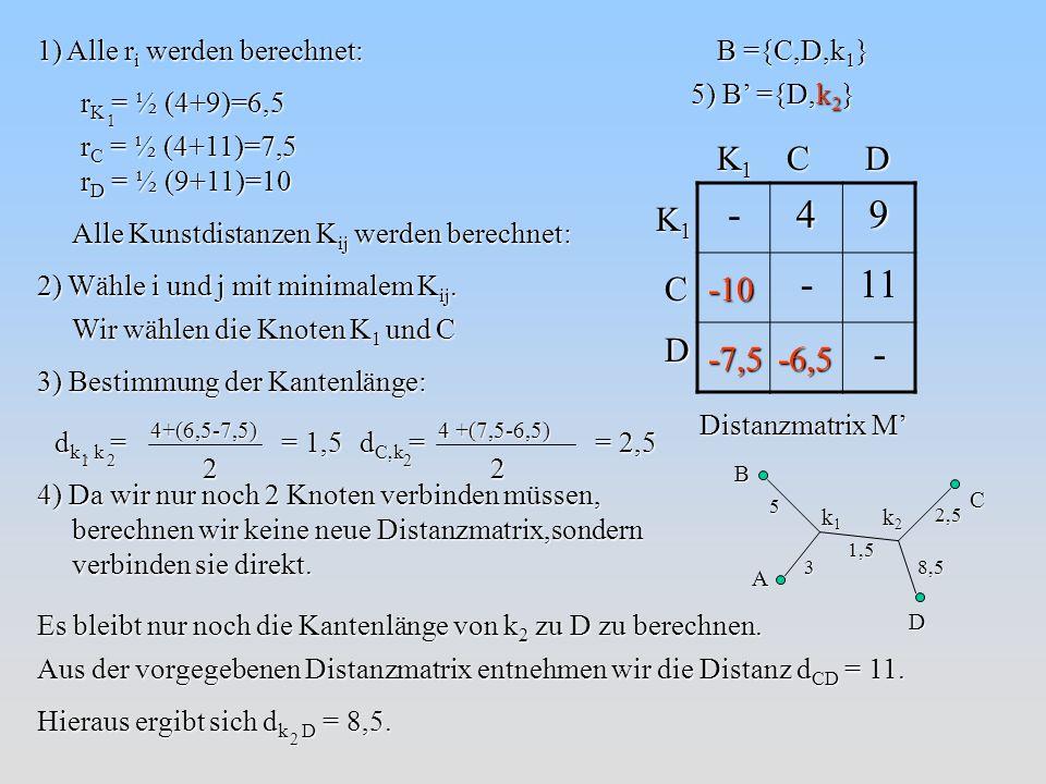 -49 -11 - K1K1K1K1CD K1K1K1K1C D Distanzmatrix M B ={C,D,k 1 } 1) Alle r i werden berechnet: r K = ½ (4+9)=6,5 r C = ½ (4+11)=7,5 r D = ½ (9+11)=10 1 Alle Kunstdistanzen K ij werden berechnet: -10 -7,5-6,5 2) Wähle i und j mit minimalem K ij.
