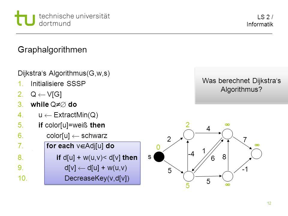 LS 2 / Informatik 12 Dijkstras Algorithmus(G,w,s) 1.