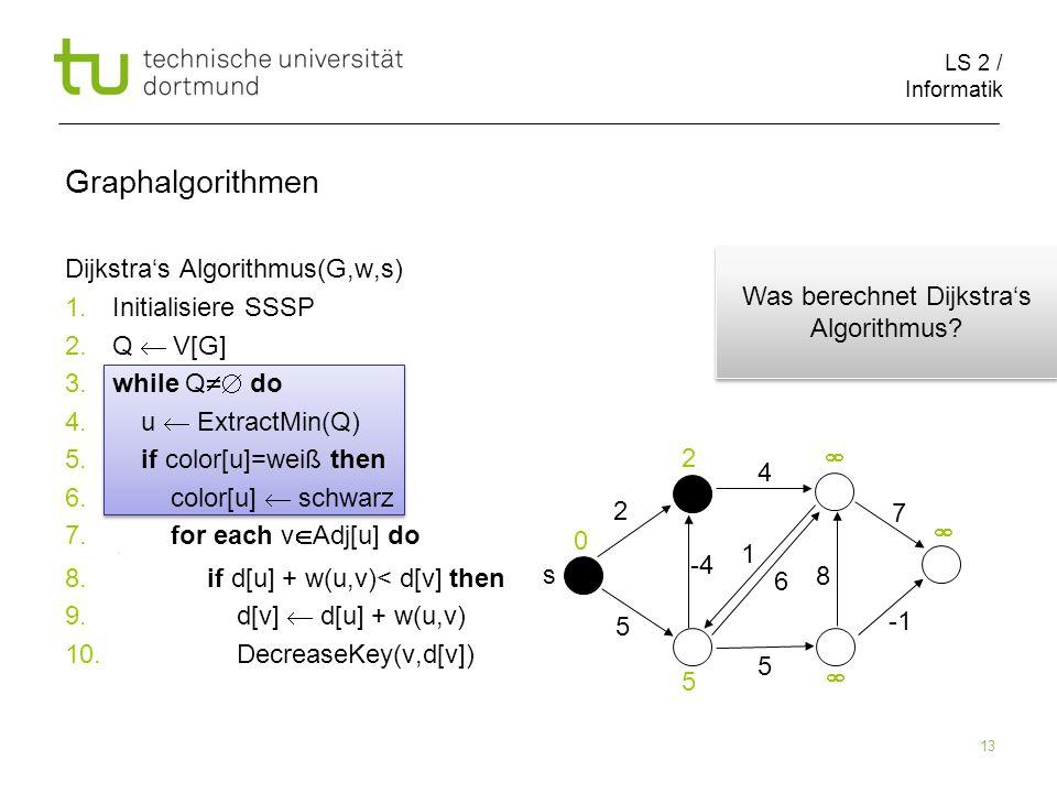 LS 2 / Informatik 13 Dijkstras Algorithmus(G,w,s) 1.