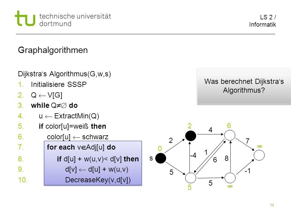 LS 2 / Informatik 14 Dijkstras Algorithmus(G,w,s) 1.