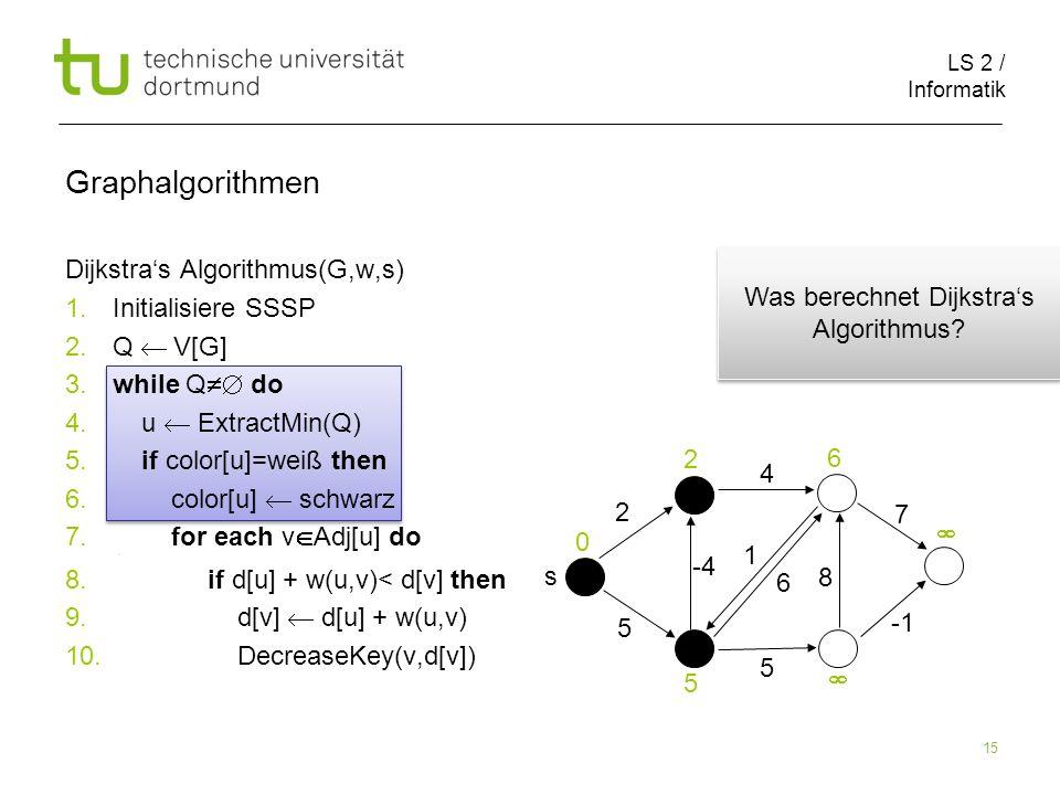 LS 2 / Informatik 15 Dijkstras Algorithmus(G,w,s) 1.