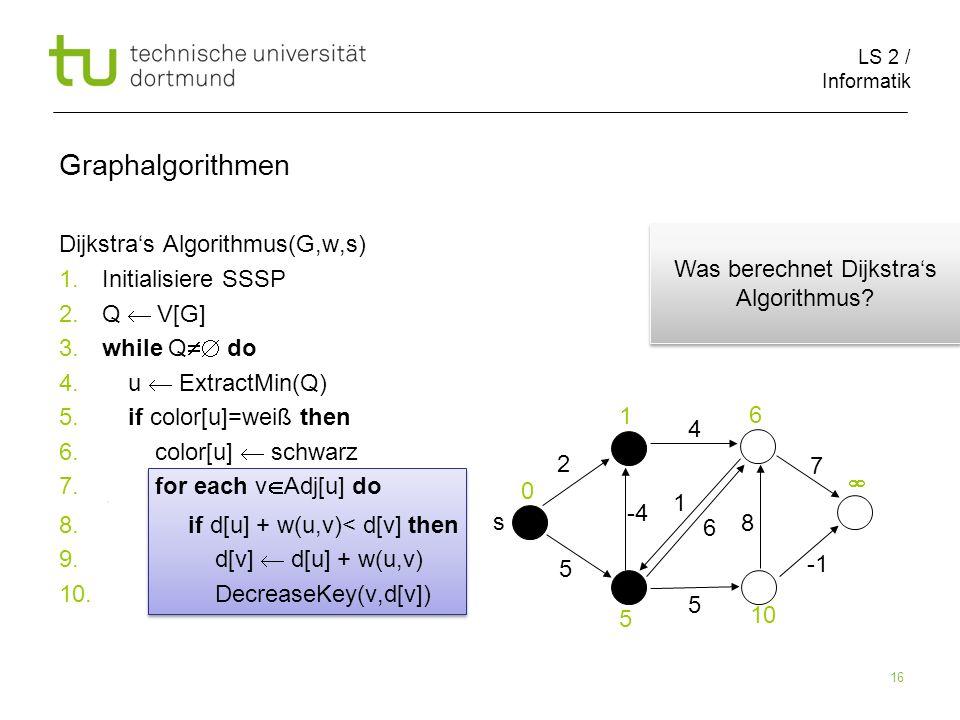 LS 2 / Informatik 16 Dijkstras Algorithmus(G,w,s) 1.