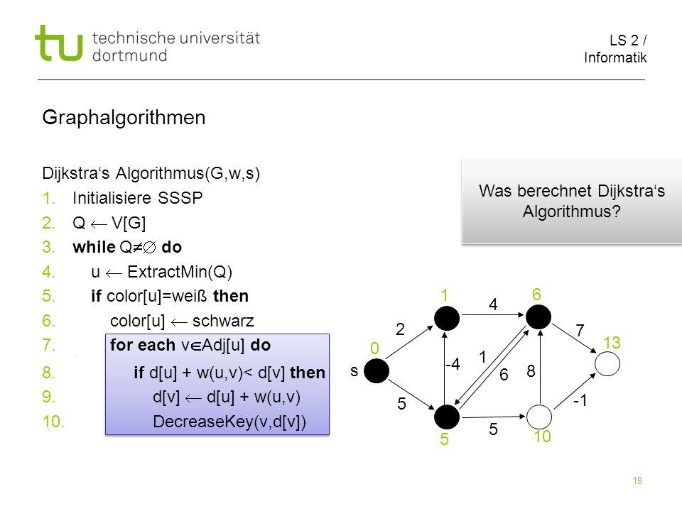 LS 2 / Informatik 18 Dijkstras Algorithmus(G,w,s) 1.