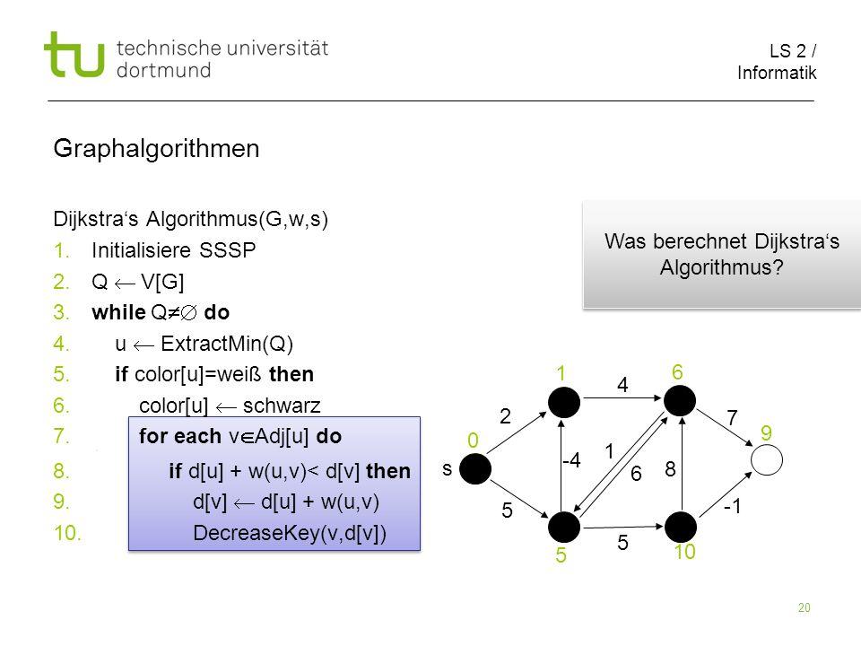 LS 2 / Informatik 20 Dijkstras Algorithmus(G,w,s) 1.