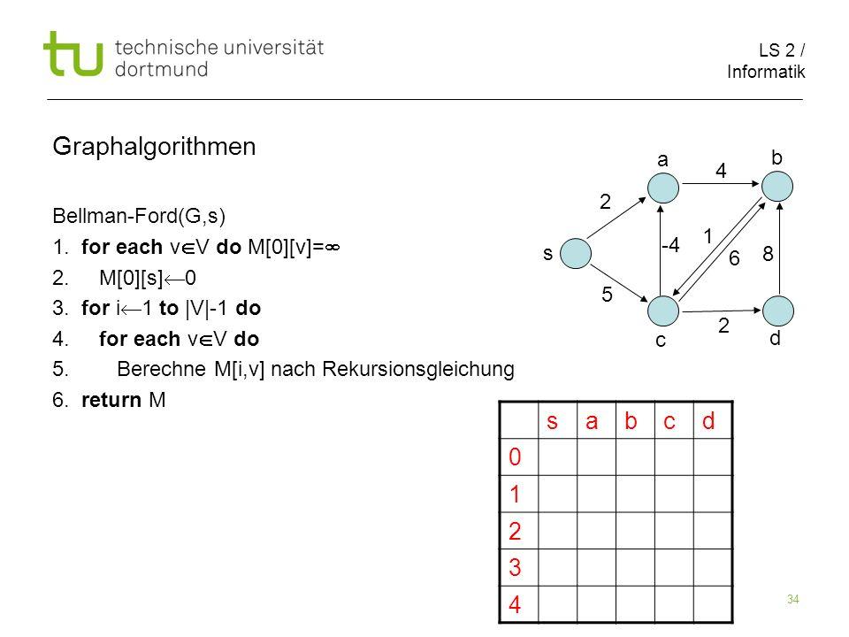 LS 2 / Informatik 34 sabcd 0 1 2 3 4 Graphalgorithmen Bellman-Ford(G,s) 1.