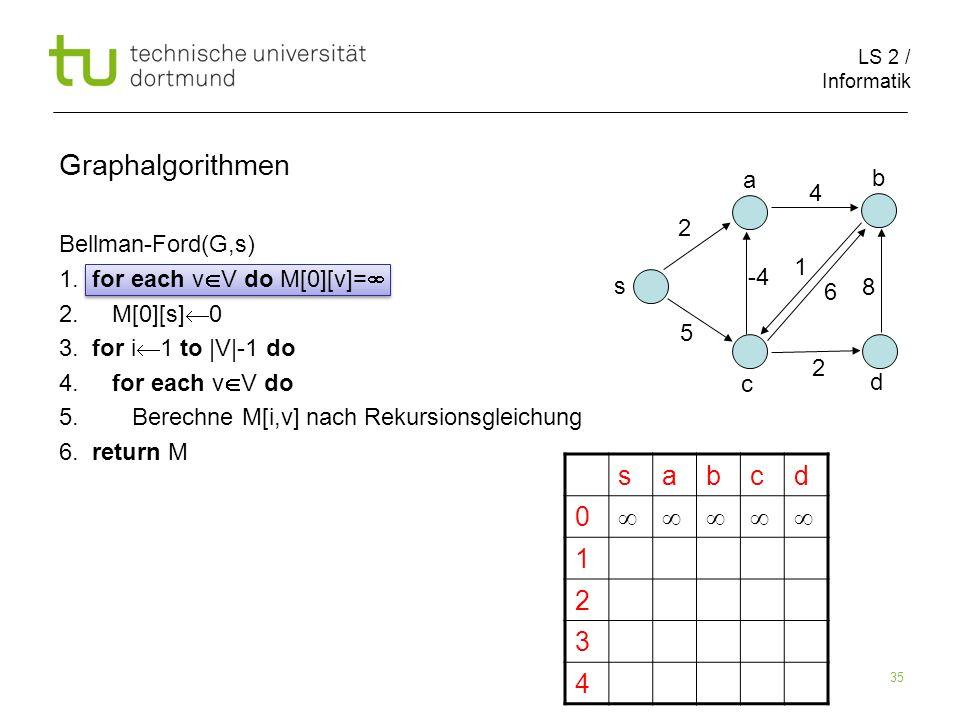 LS 2 / Informatik 35 Graphalgorithmen Bellman-Ford(G,s) 1.