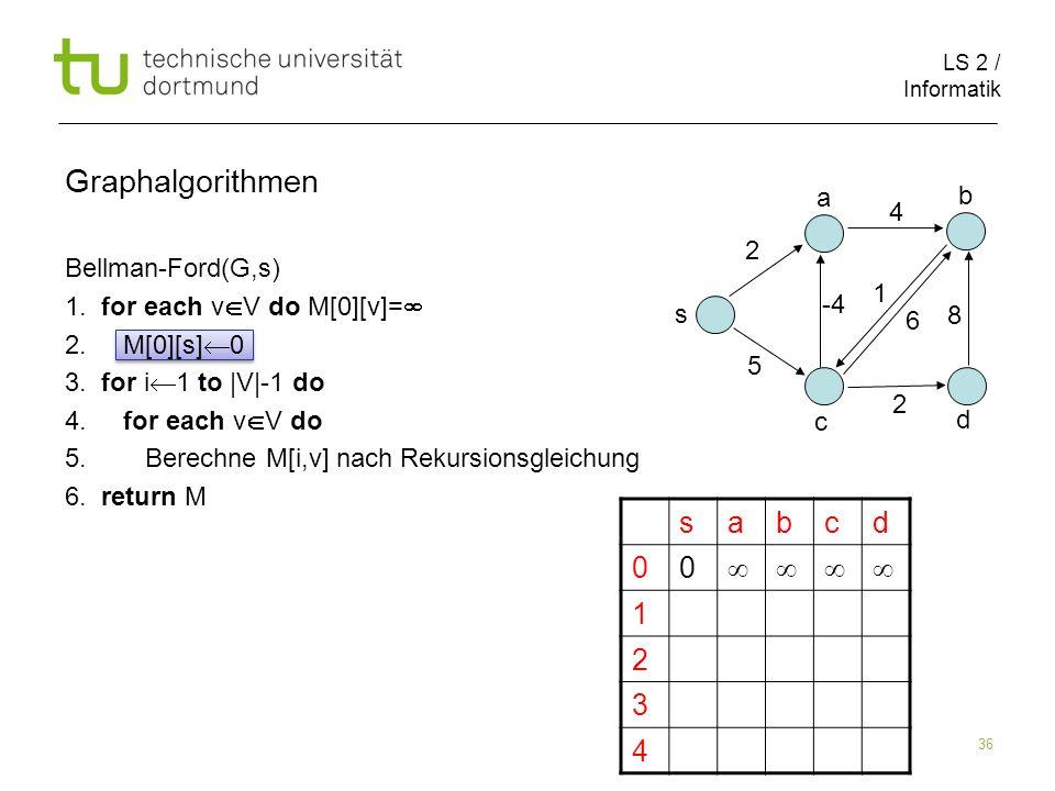 LS 2 / Informatik 36 Bellman-Ford(G,s) 1.for each v V do M[0][v]= 2.