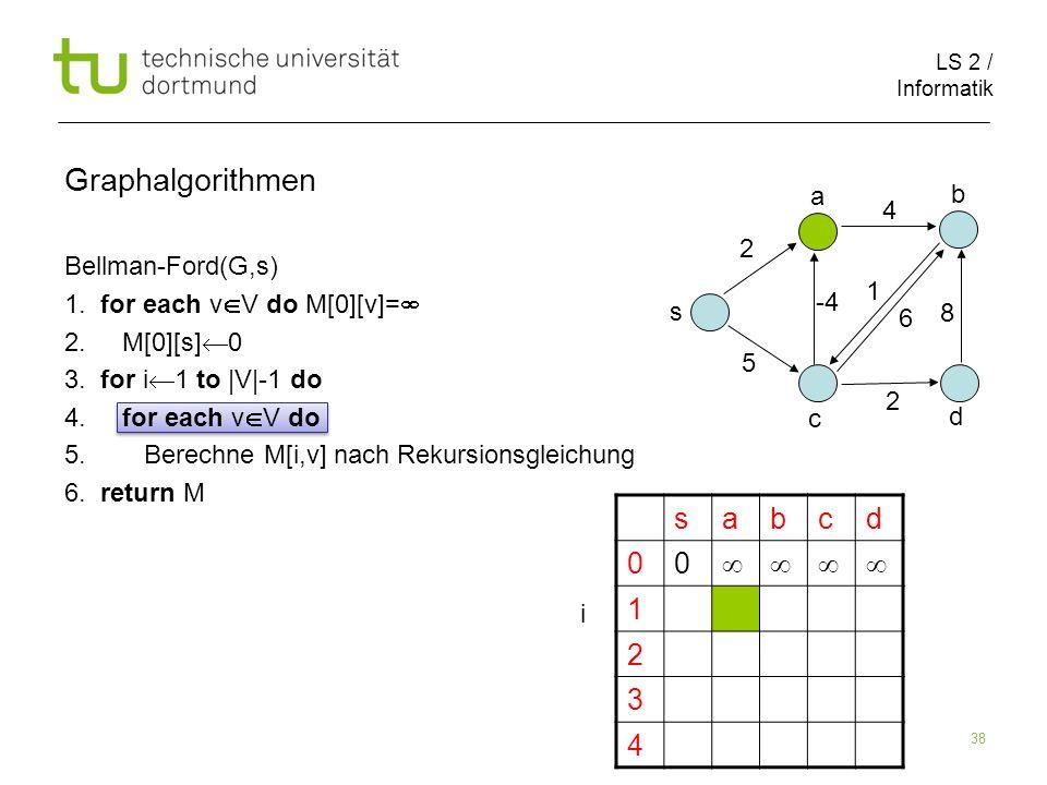 LS 2 / Informatik 38 Bellman-Ford(G,s) 1. for each v V do M[0][v]= 2. M[0][s] 0 3. for i 1 to |V|-1 do 4. for each v V do 5. Berechne M[i,v] nach Reku