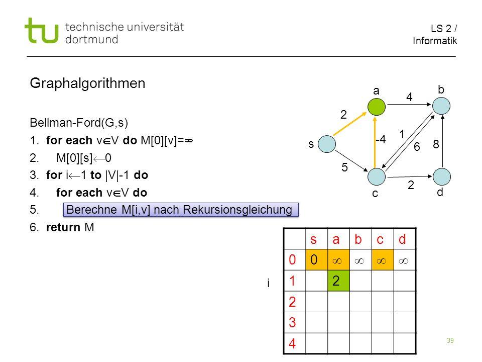 LS 2 / Informatik 39 Bellman-Ford(G,s) 1. for each v V do M[0][v]= 2. M[0][s] 0 3. for i 1 to |V|-1 do 4. for each v V do 5. Berechne M[i,v] nach Reku