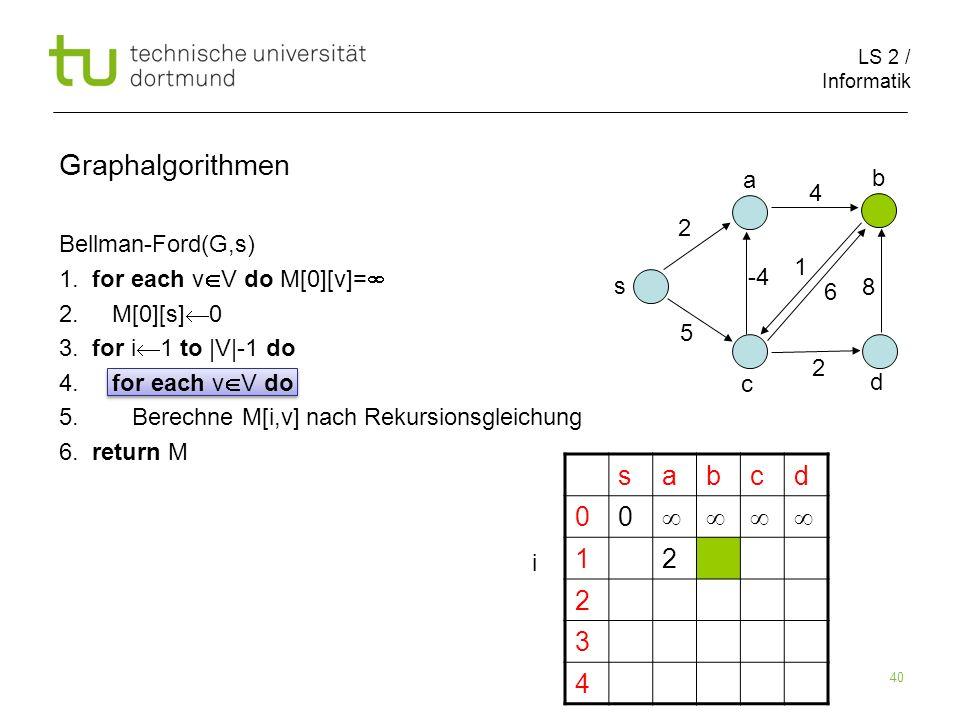 LS 2 / Informatik 40 Bellman-Ford(G,s) 1.for each v V do M[0][v]= 2.
