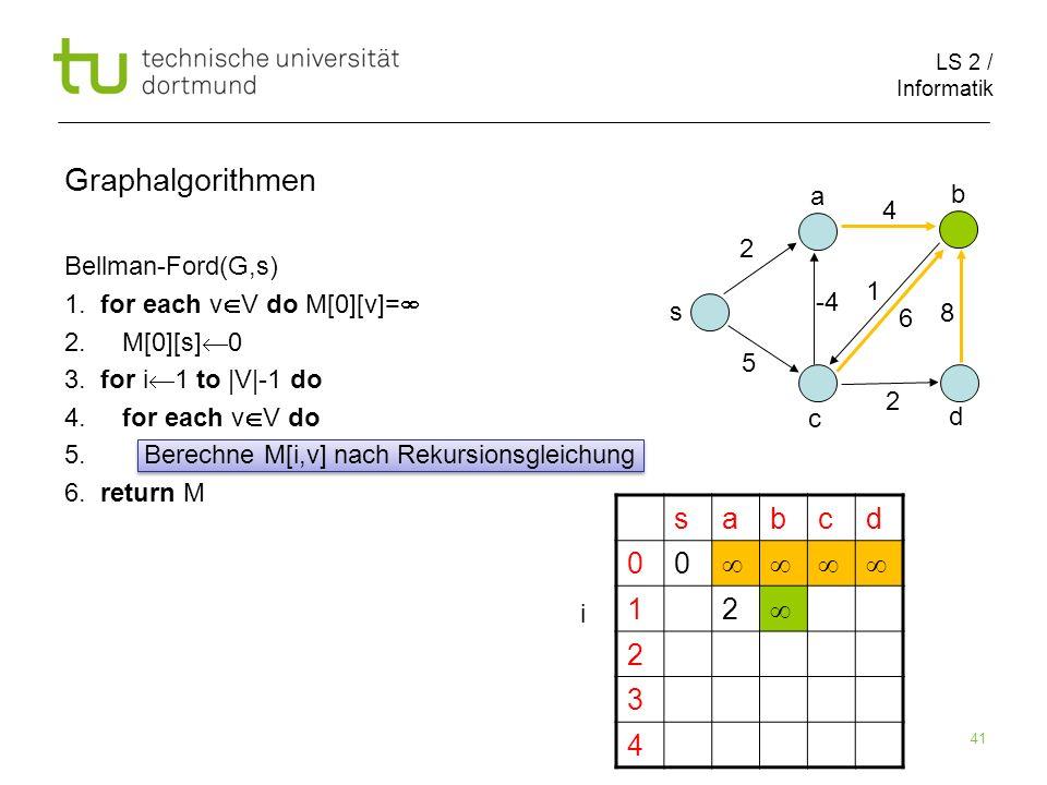 LS 2 / Informatik 41 Bellman-Ford(G,s) 1. for each v V do M[0][v]= 2. M[0][s] 0 3. for i 1 to |V|-1 do 4. for each v V do 5. Berechne M[i,v] nach Reku