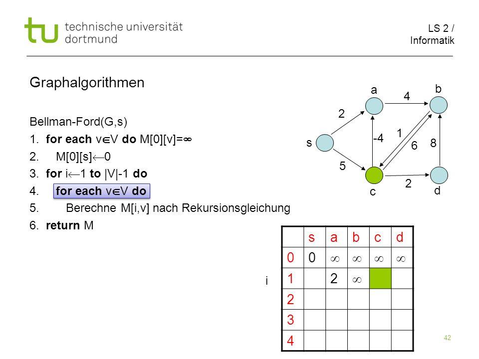 LS 2 / Informatik 42 Bellman-Ford(G,s) 1. for each v V do M[0][v]= 2. M[0][s] 0 3. for i 1 to |V|-1 do 4. for each v V do 5. Berechne M[i,v] nach Reku
