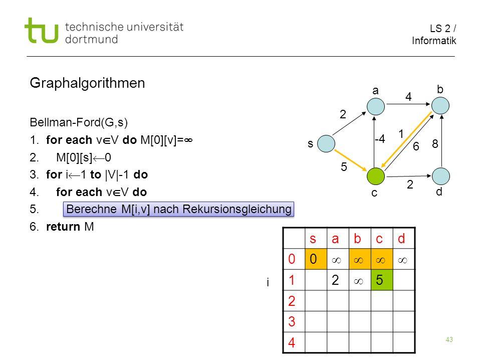 LS 2 / Informatik 43 Bellman-Ford(G,s) 1. for each v V do M[0][v]= 2. M[0][s] 0 3. for i 1 to |V|-1 do 4. for each v V do 5. Berechne M[i,v] nach Reku