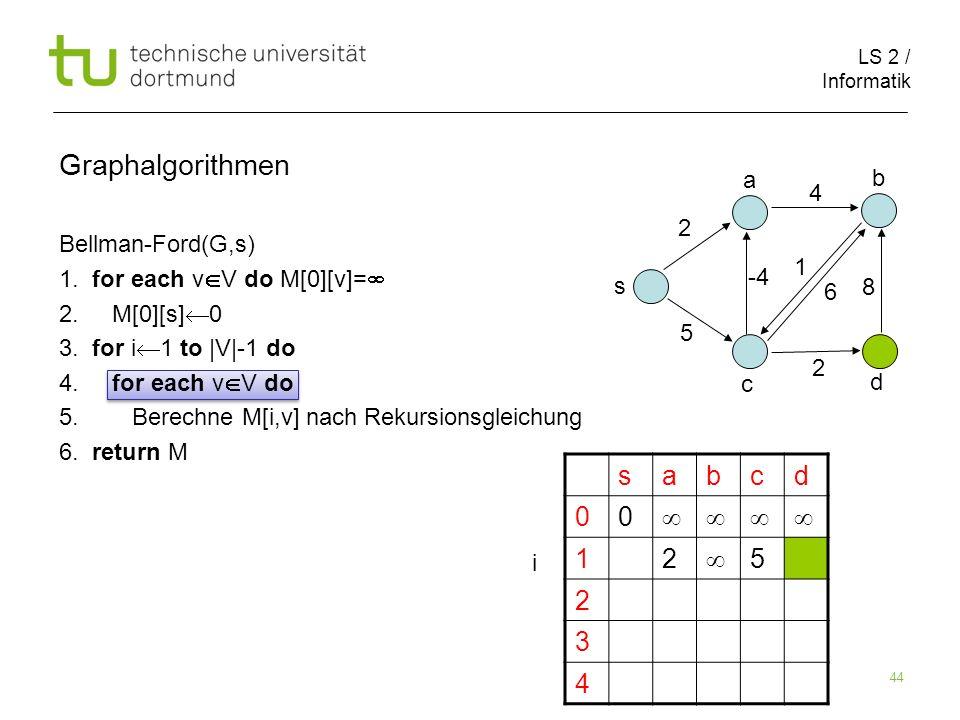 LS 2 / Informatik 44 Bellman-Ford(G,s) 1. for each v V do M[0][v]= 2. M[0][s] 0 3. for i 1 to |V|-1 do 4. for each v V do 5. Berechne M[i,v] nach Reku