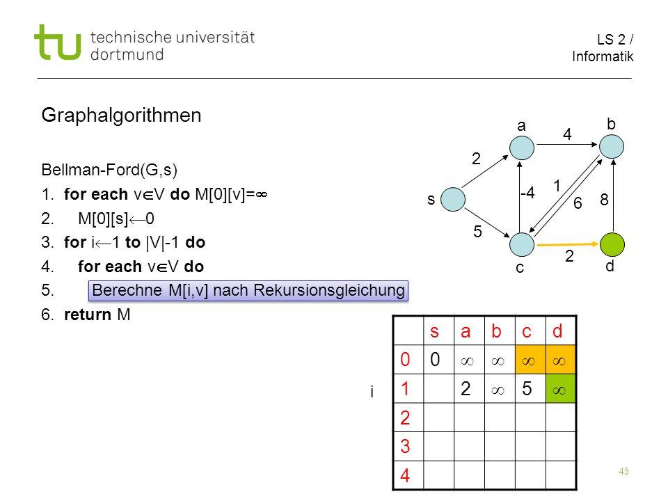 LS 2 / Informatik 45 Bellman-Ford(G,s) 1. for each v V do M[0][v]= 2. M[0][s] 0 3. for i 1 to |V|-1 do 4. for each v V do 5. Berechne M[i,v] nach Reku