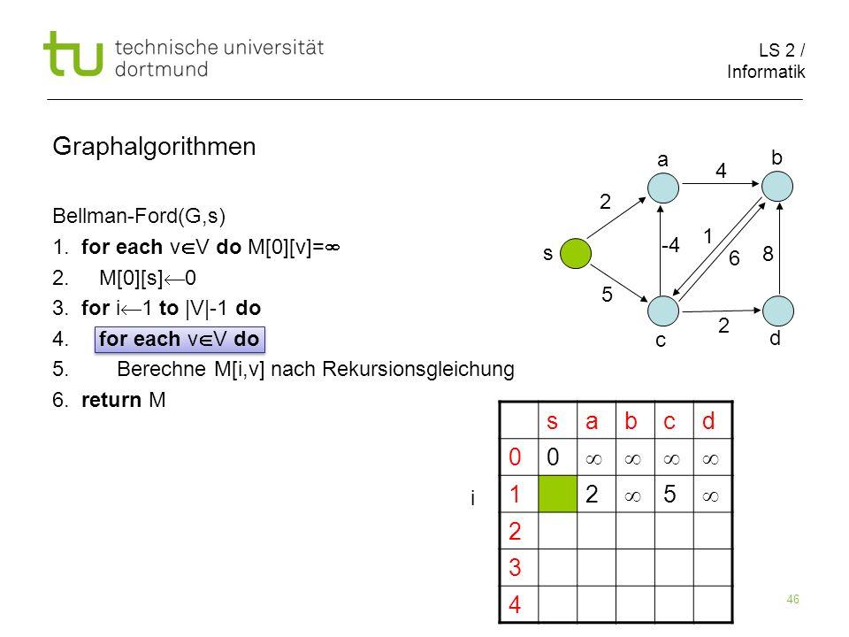 LS 2 / Informatik 46 Bellman-Ford(G,s) 1. for each v V do M[0][v]= 2. M[0][s] 0 3. for i 1 to |V|-1 do 4. for each v V do 5. Berechne M[i,v] nach Reku