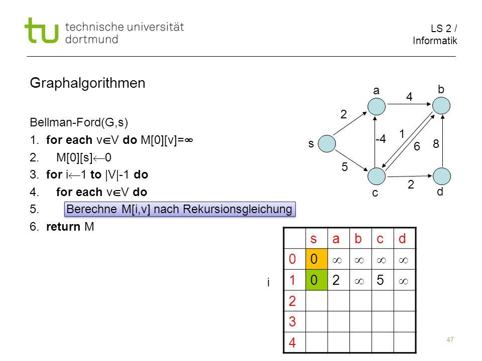 LS 2 / Informatik 47 Bellman-Ford(G,s) 1. for each v V do M[0][v]= 2. M[0][s] 0 3. for i 1 to |V|-1 do 4. for each v V do 5. Berechne M[i,v] nach Reku
