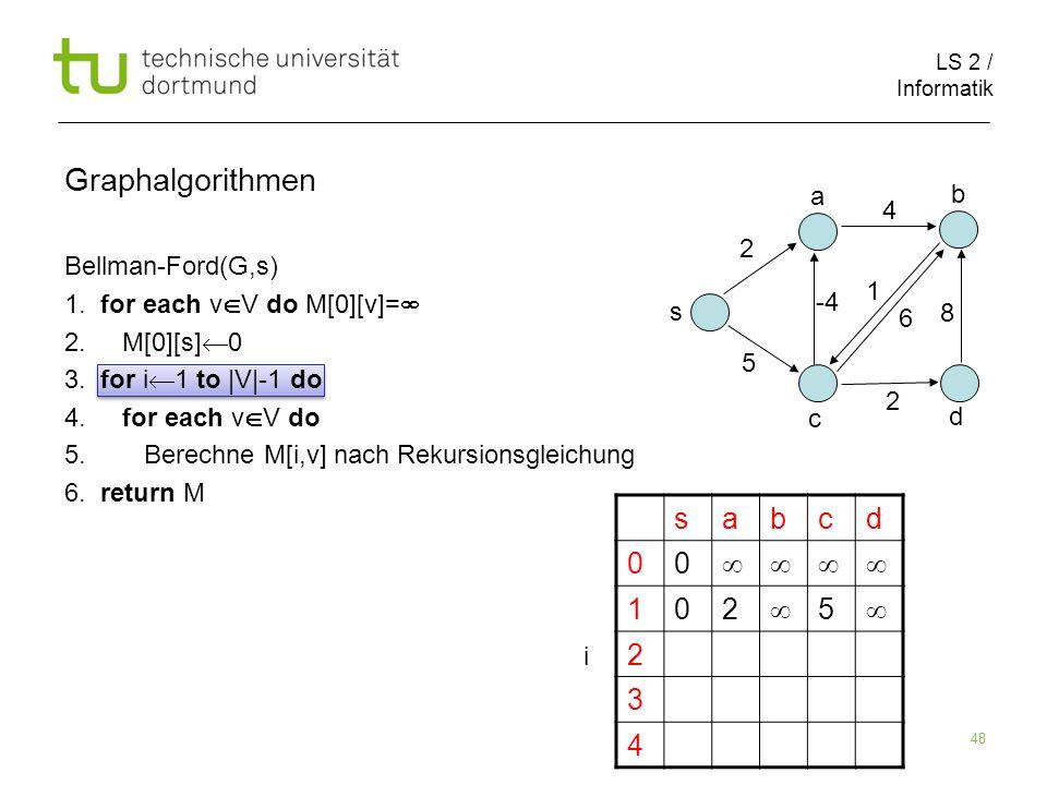 LS 2 / Informatik 48 Bellman-Ford(G,s) 1. for each v V do M[0][v]= 2. M[0][s] 0 3. for i 1 to |V|-1 do 4. for each v V do 5. Berechne M[i,v] nach Reku