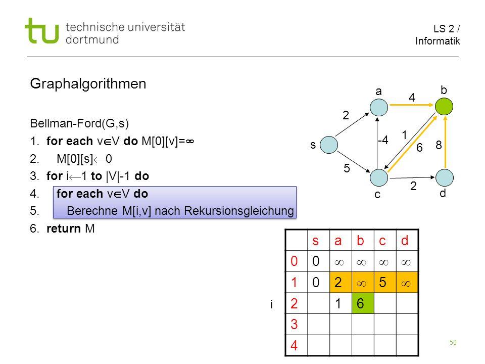 LS 2 / Informatik 50 Bellman-Ford(G,s) 1.for each v V do M[0][v]= 2.