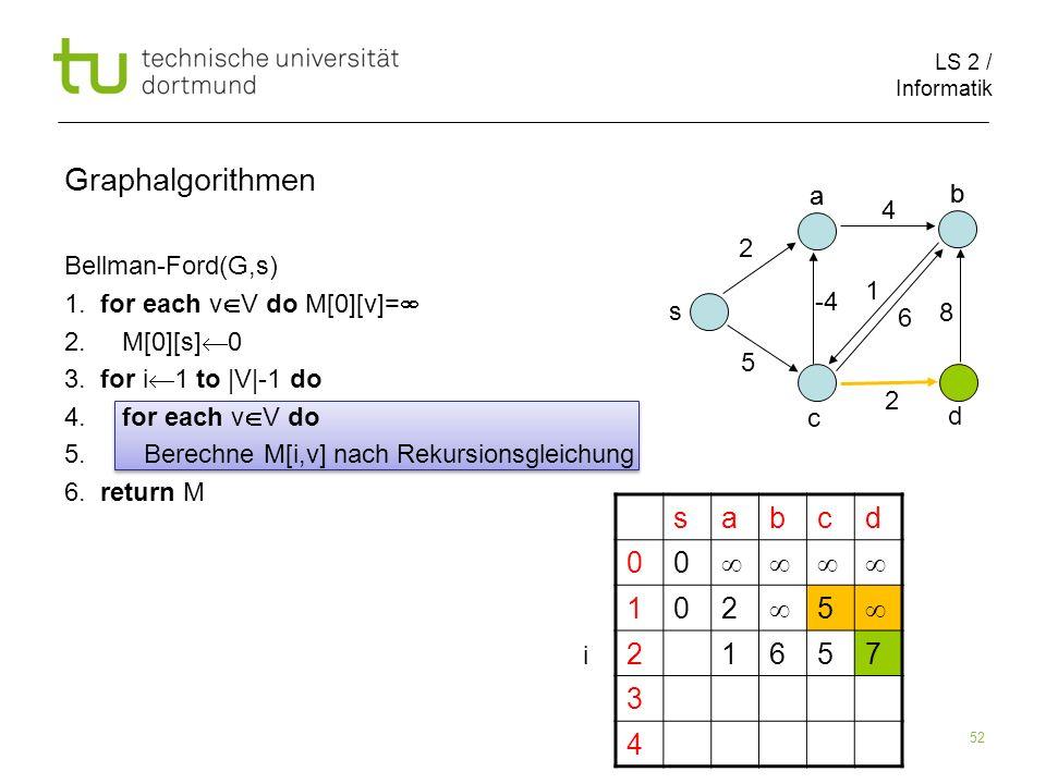 LS 2 / Informatik 52 Bellman-Ford(G,s) 1. for each v V do M[0][v]= 2. M[0][s] 0 3. for i 1 to |V|-1 do 4. for each v V do 5. Berechne M[i,v] nach Reku