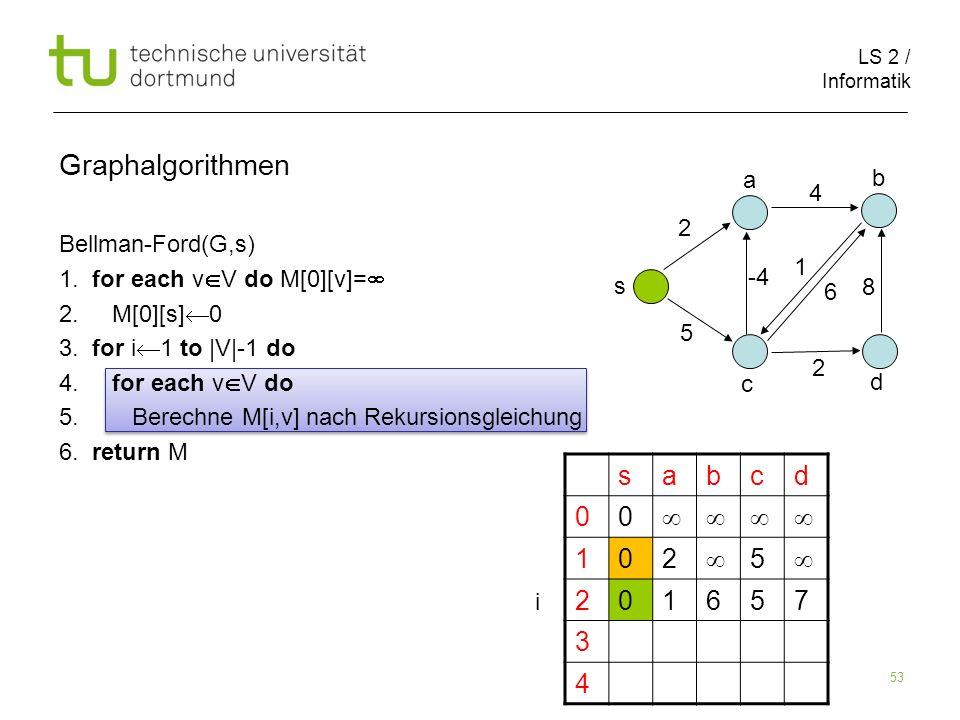 LS 2 / Informatik 53 Bellman-Ford(G,s) 1. for each v V do M[0][v]= 2. M[0][s] 0 3. for i 1 to |V|-1 do 4. for each v V do 5. Berechne M[i,v] nach Reku