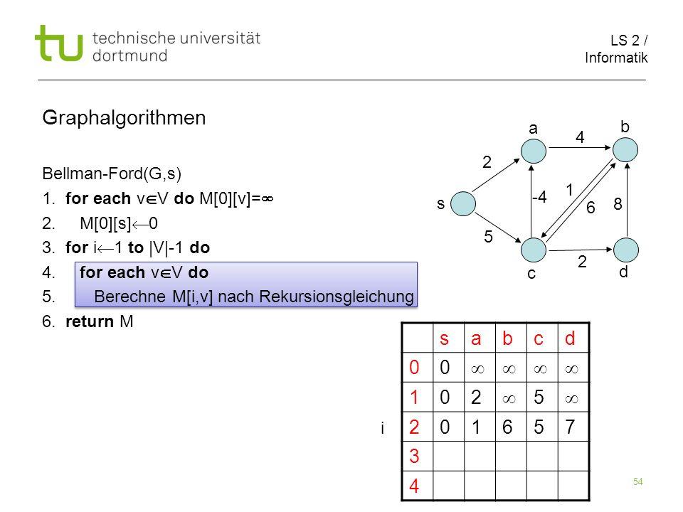 LS 2 / Informatik 54 Bellman-Ford(G,s) 1.for each v V do M[0][v]= 2.