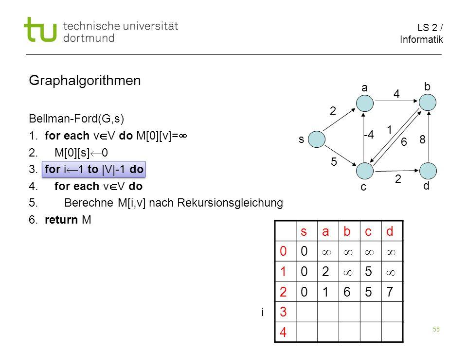 LS 2 / Informatik 55 Bellman-Ford(G,s) 1. for each v V do M[0][v]= 2. M[0][s] 0 3. for i 1 to |V|-1 do 4. for each v V do 5. Berechne M[i,v] nach Reku
